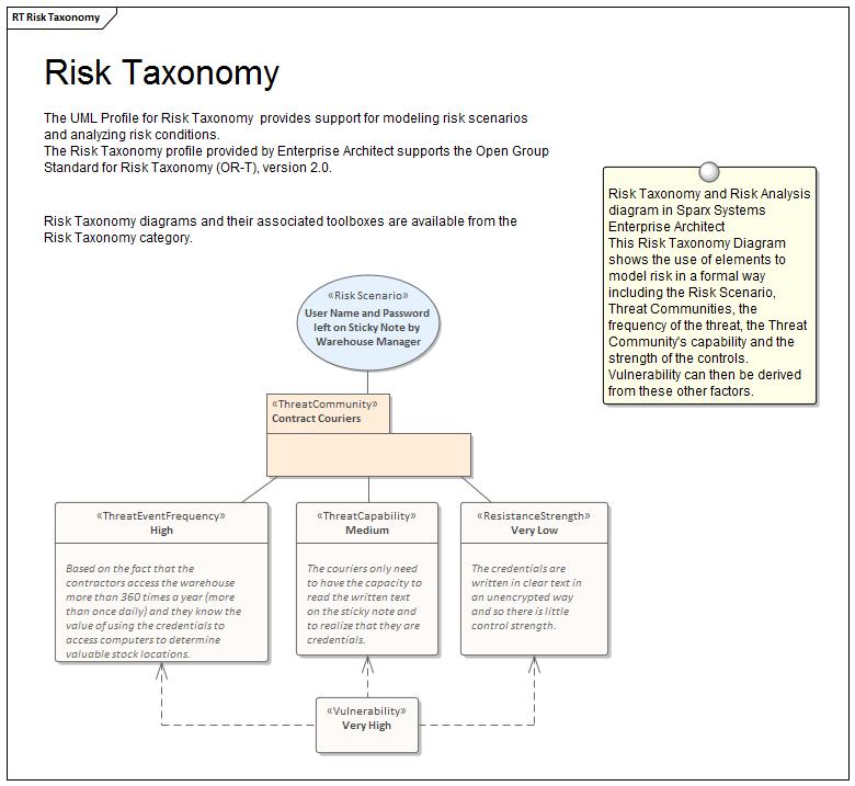 taxon taxonómia taur