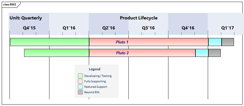 Roadmap Diagrams
