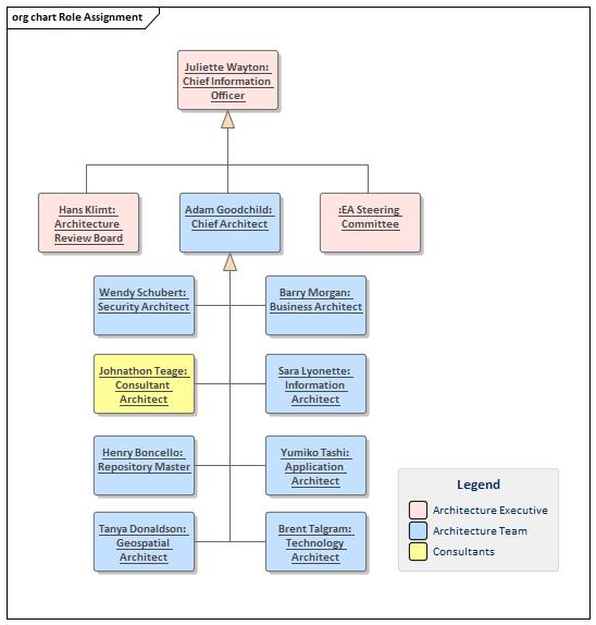 Management Structure | Enterprise Architect User Guide