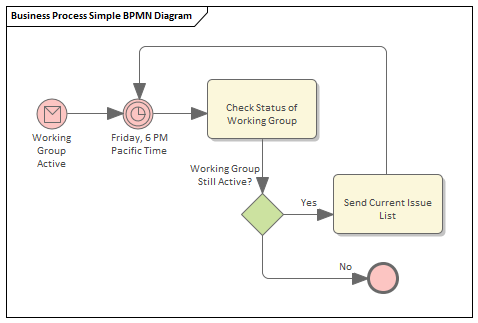 BPMN Models | Enterprise Architect User Guide