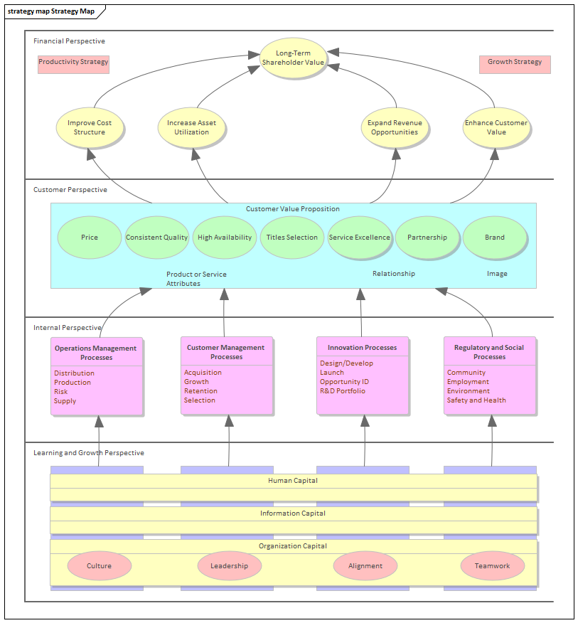Strategy Map | Enterprise Architect User Guide