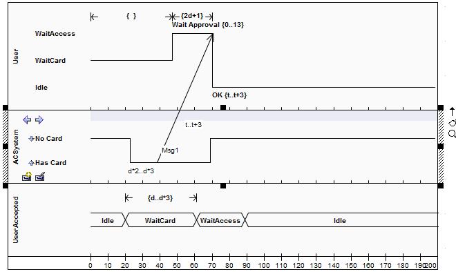 Message Timing Diagram Enterprise Architect User Guide