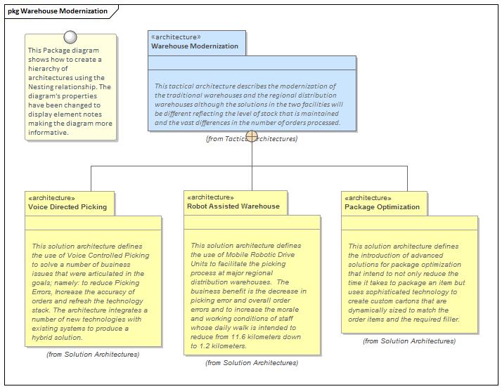 Levels of Architecture   Enterprise Architect User Guide