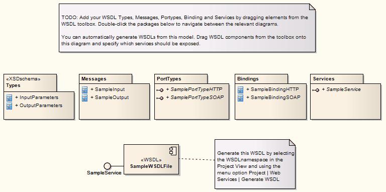 Model WSDL | Enterprise Architect User Guide