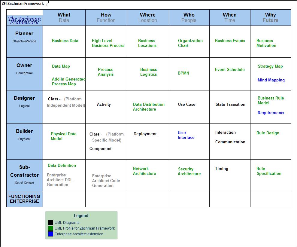 Zachman Framework Diagram Types