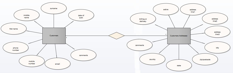 Entity Relationship Diagrams Erds Enterprise Architect