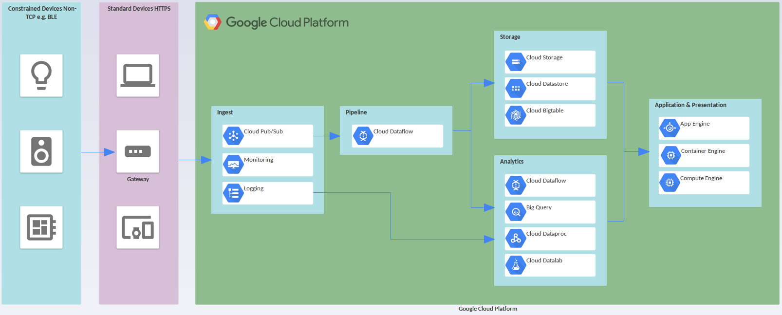 "Résultat de recherche d'images pour ""The Use Of Google Cloud"""