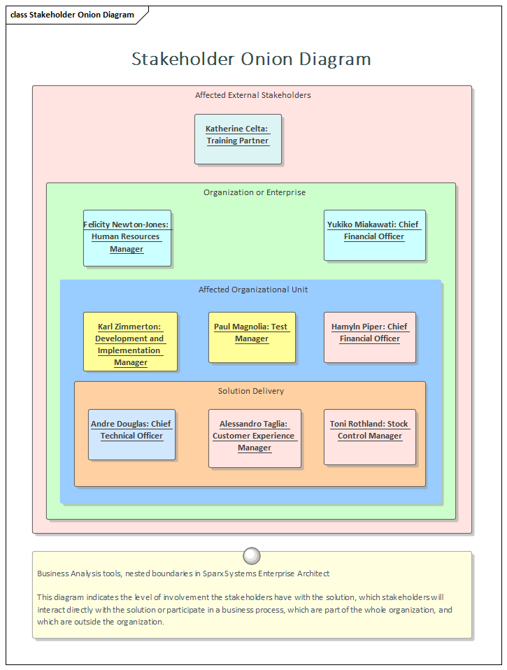 Stakeholder List  Map  Or Personas