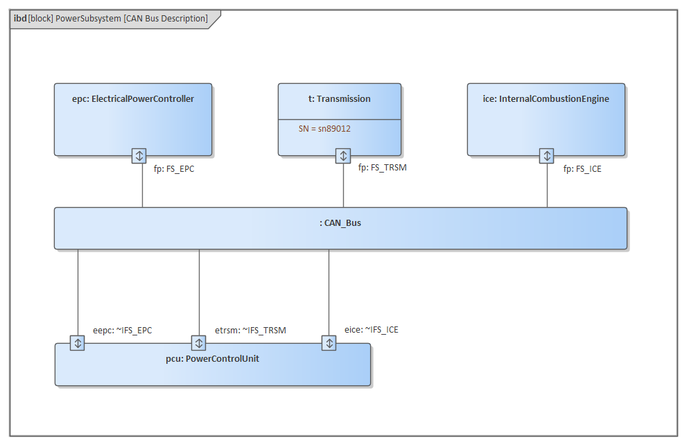 Internal Block Diagram | Enterprise Architect User GuideSparx Systems