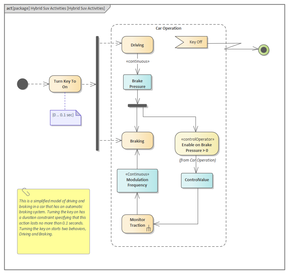 Sysml Activity Diagram Enterprise Architect User Guide