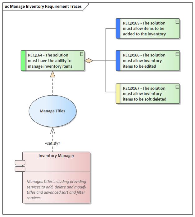 Use Case Diagram Enterprise Architect User Guide