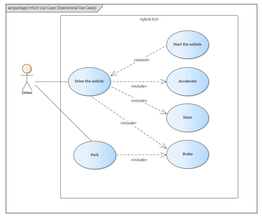 SysML Use Case Models | Enterprise Architect User Guide