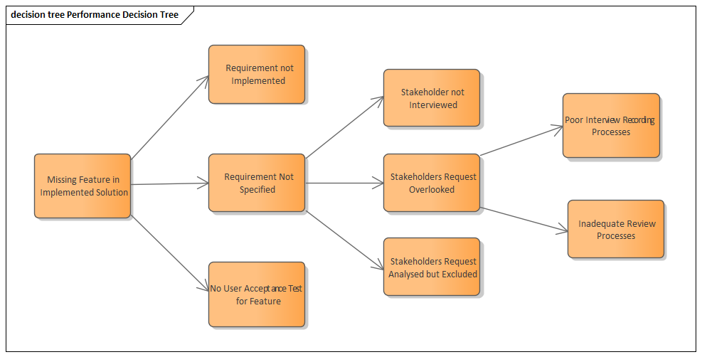 Fault Tree Diagrams And System Analysis Manual Guide