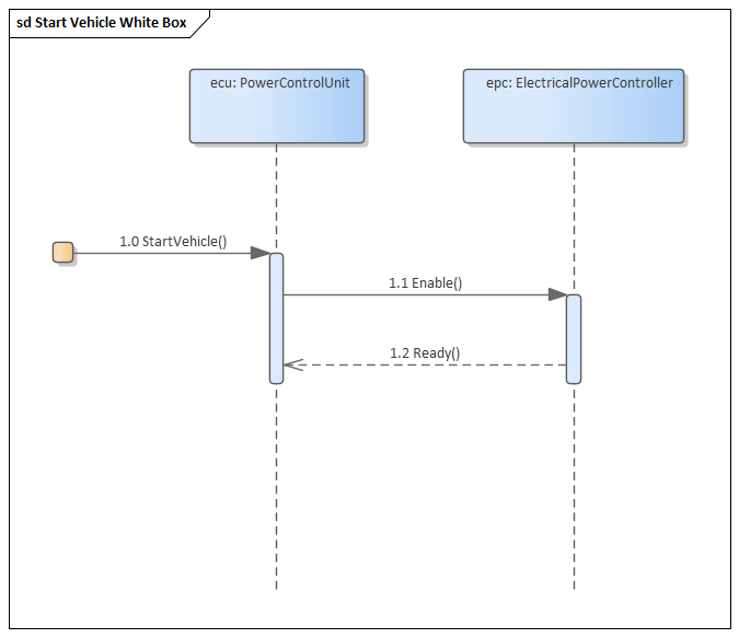 SysML Sequence Diagram | Enterprise Architect User Guide