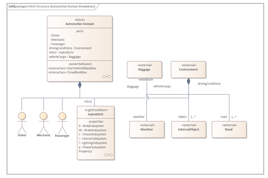A Sysml Block Definition Diagram Of The Cim Showing The Manual Guide