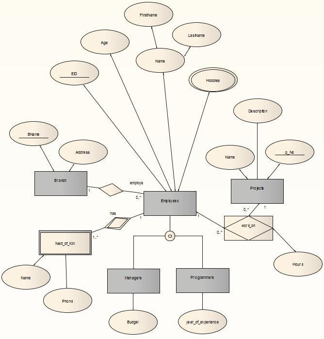Entity Relationship Diagrams Erds Enterprise Architect User Guide