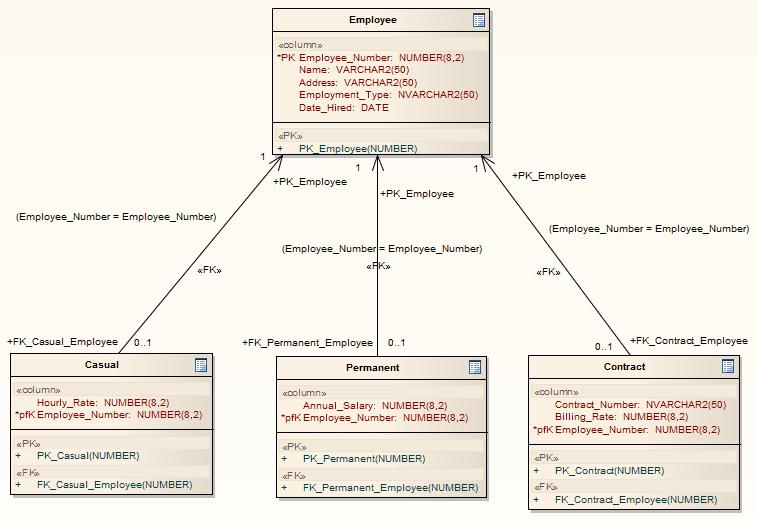 Erd To Data Model Transformation Enterprise Architect User Guide