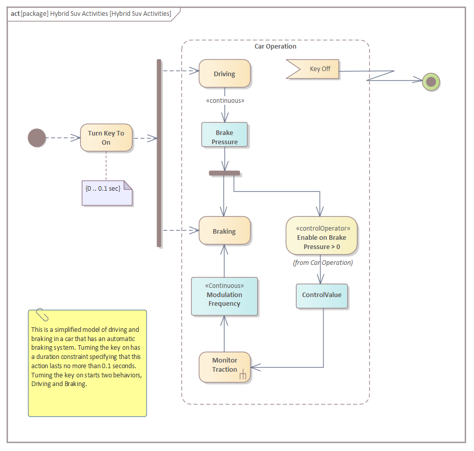 Sysml Activity Diagram Enterprise Architect User Guide