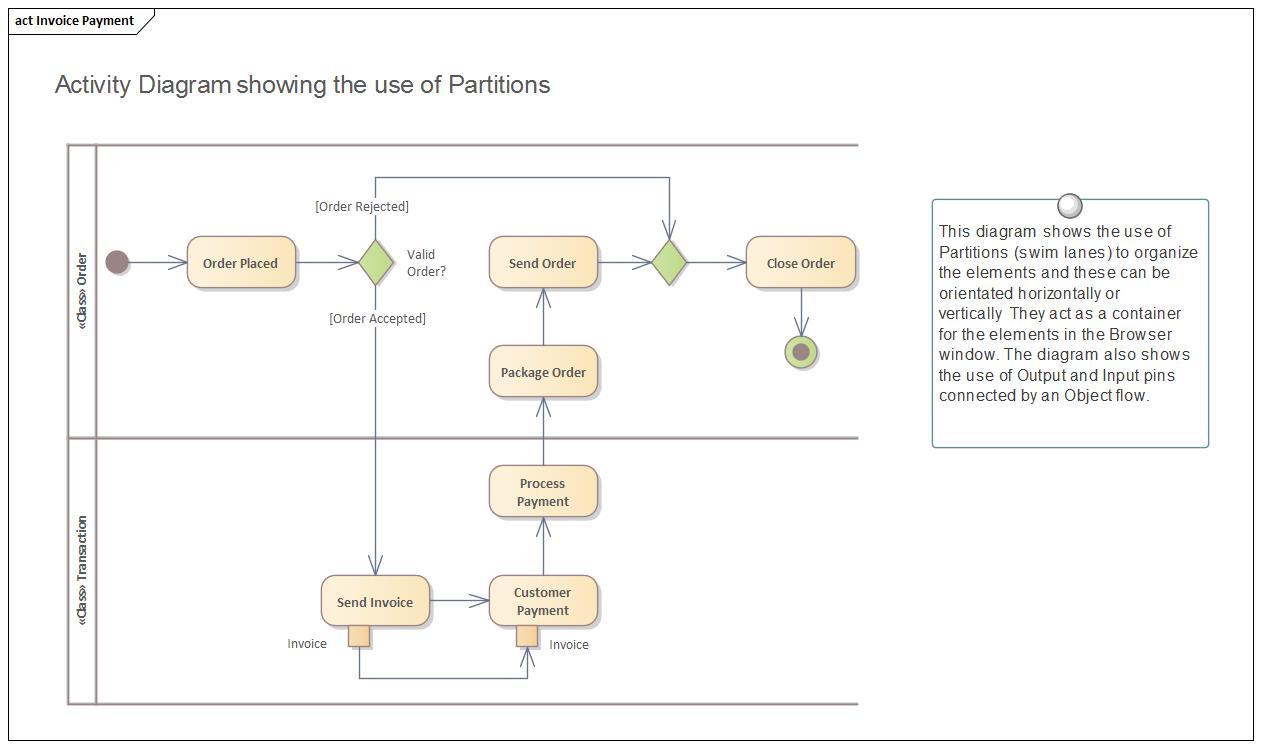 Activity Diagram Enterprise Architect User Guide