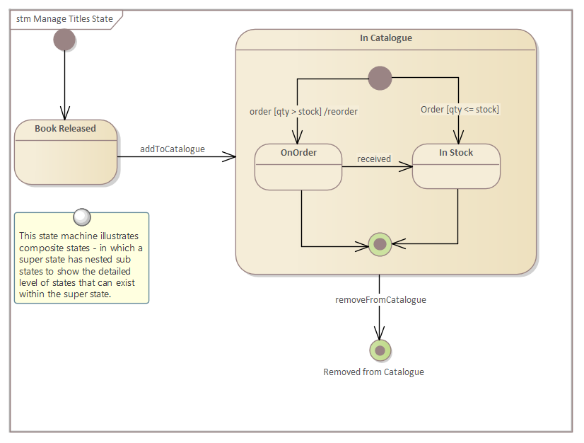 Statemachine Diagram Enterprise Architect User Guide