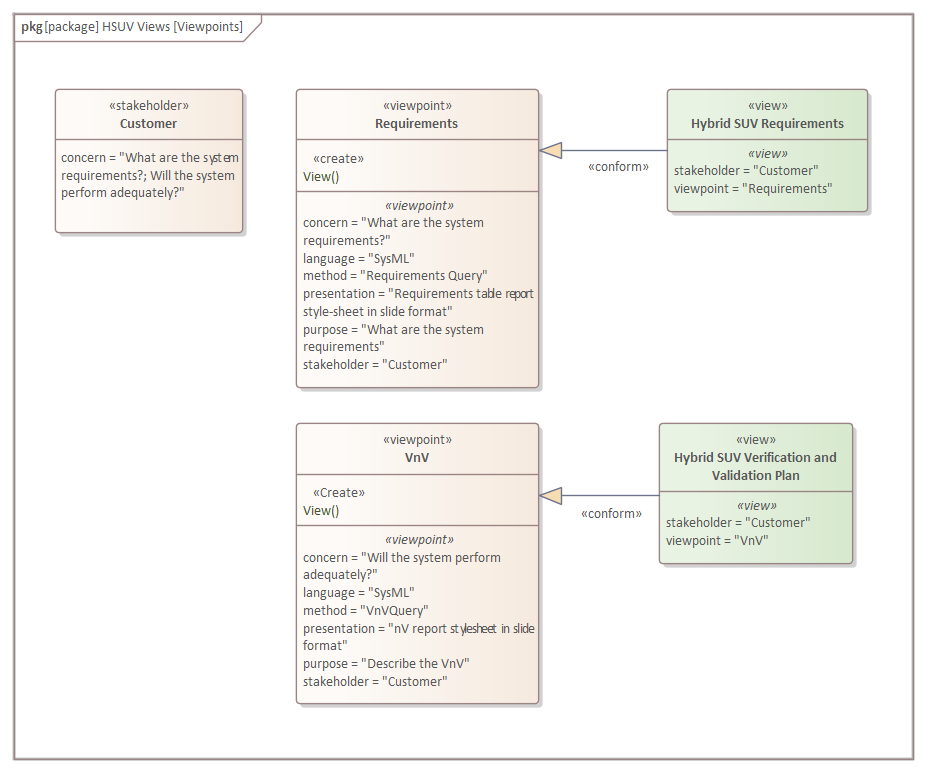 Package Diagram Viewpoint Definition Enterprise Architect User Guide