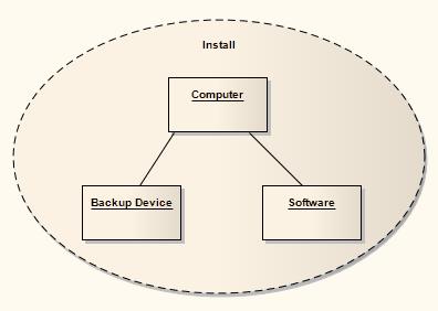 composite structure diagram  enterprise architect user guide collaboration arrangement