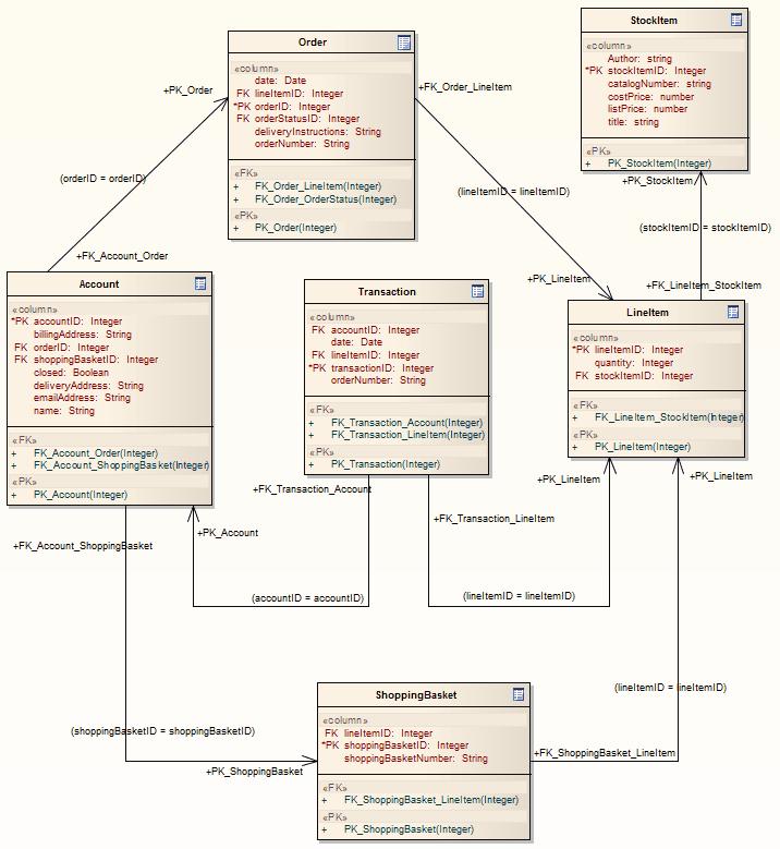enterprise architect entity relationship diagram software
