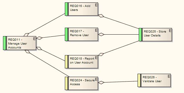Requirements Diagram [EA User Guide]