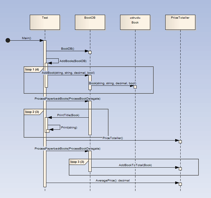how it works  ea user guide generated sequence diagram