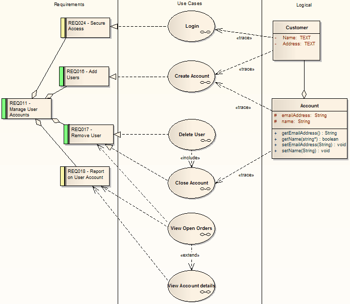 Enterprise architect generate sequence diagram from use case generated sequence diagram enterprise architect user guide ccuart Gallery