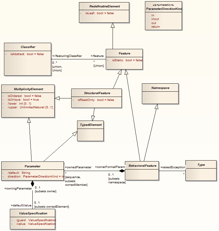 how to add enumeration in class diagram in visual