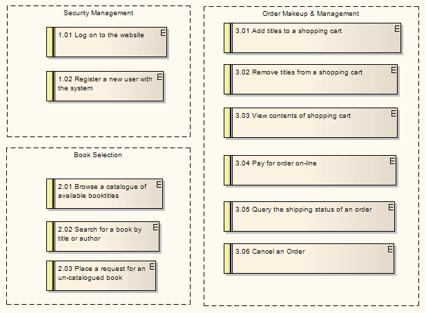 Example Requirements Diagram Enterprise Architect User Guide