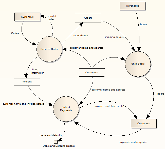 Data flow diagrams enterprise architect user guide exampleofadataflowdiagram ccuart Image collections