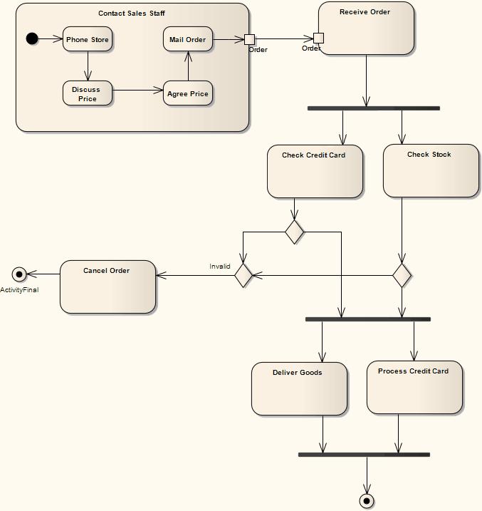 Example Activity Diagram Enterprise Architect User Guide