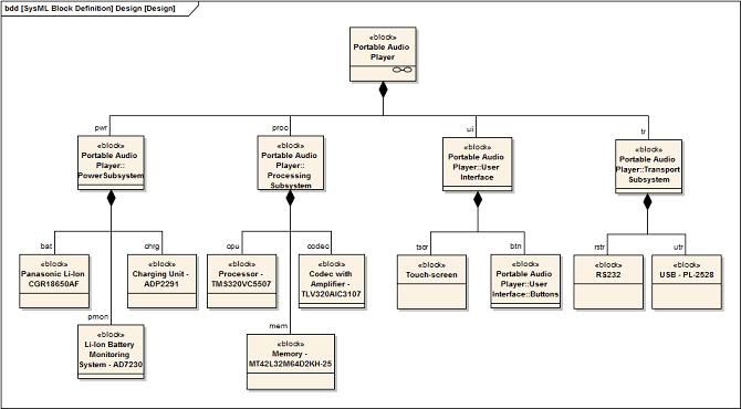 compose system design  enterprise architect user guide sedesignbdd