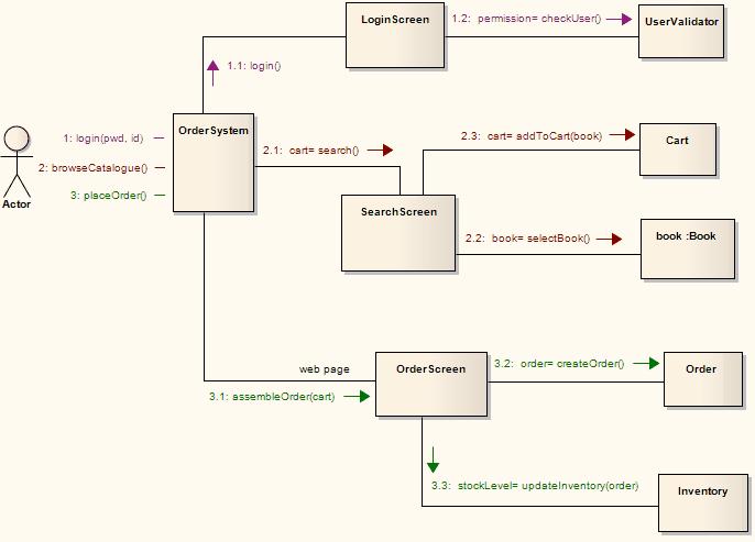 example communication diagram  enterprise architect user guide see also  example communication diagram