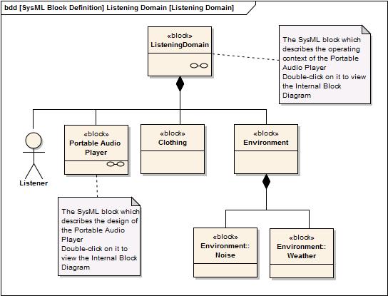 a sysml operational domain model  enterprise architect