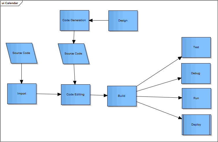 Development Tools Enterprise Architect User Guide