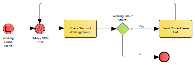 working group