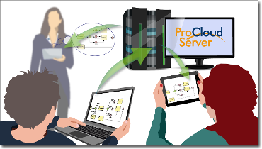 Learn More: Visit Pro Cloud Server webpage