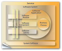 Enterprise Architecture Software-as-Service Model
