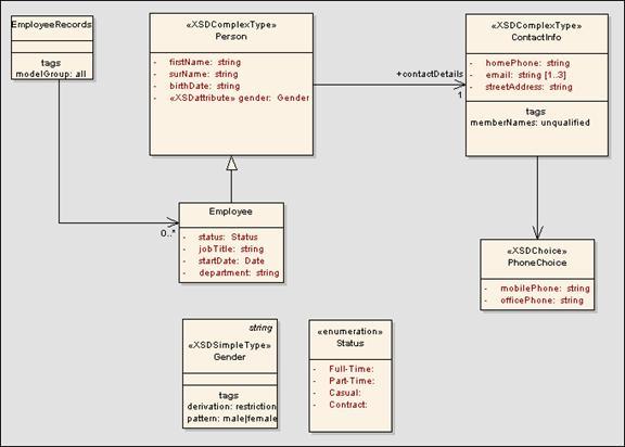 Sparx Systems - XML Schema