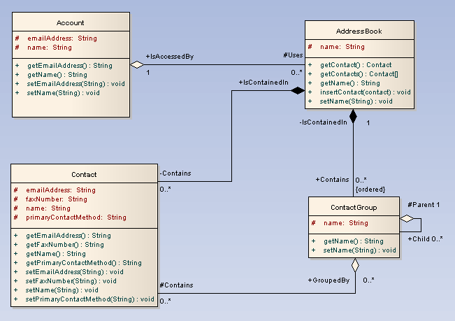 Class diagram for trading system example