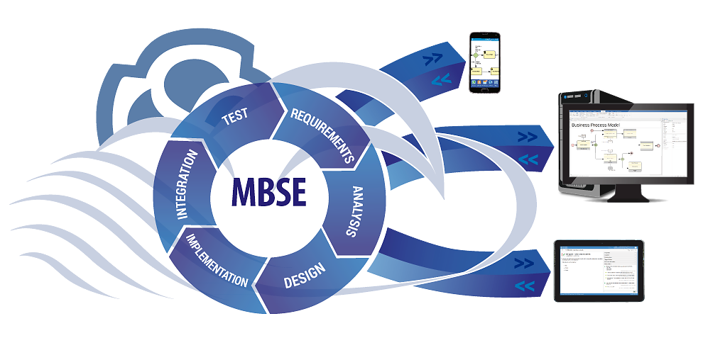 Model Based Systems Engineering Mbse With Enterprise Architect Sparx Systems