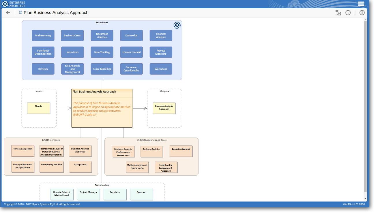 Tools & Techniques for BABOK Guide v3 - Knowledge Area 3.1: Planning Business  Analysis Approach ...
