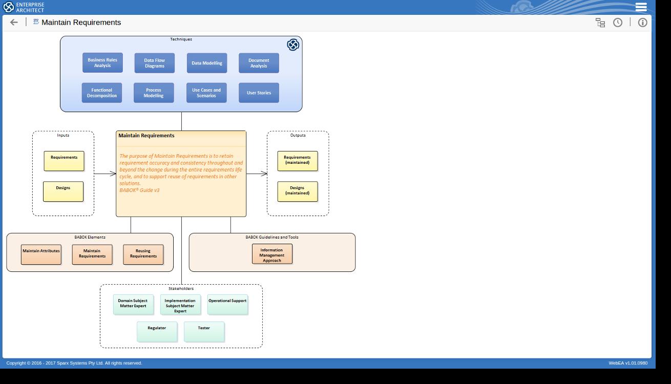Tools Techniques For Babok Guide V3 Enterprise Architect Process Flow Diagram Website 52 Maintain Requirements