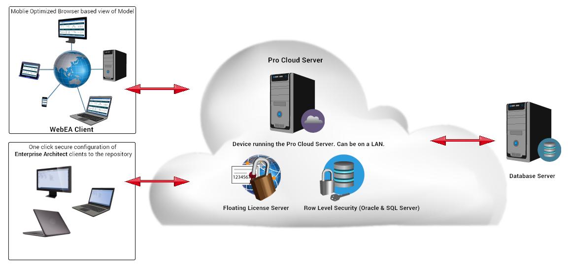 Pro Cloud Server Sparx Systems