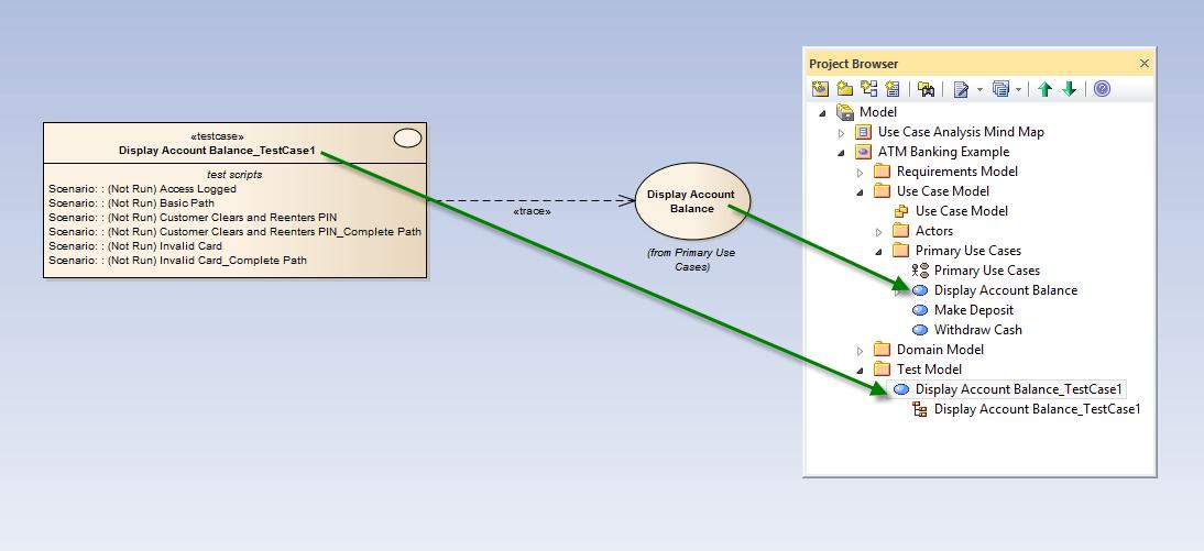 Use Case Analysis Structured Scenarios Enterprise Architect Model - Architecture prerequisites