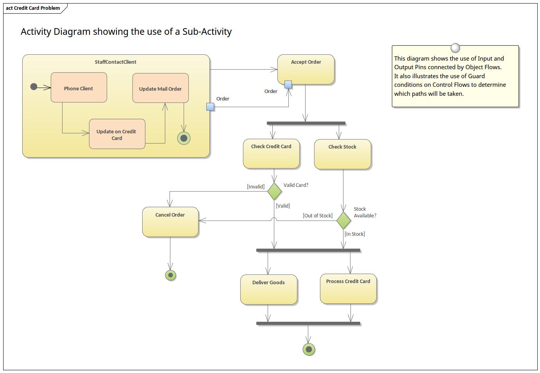 Activity Diagram With Sub Activity