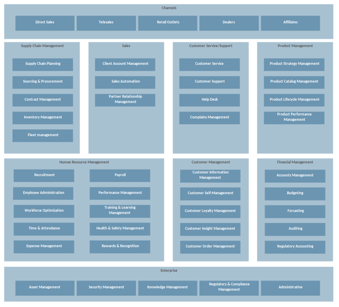 Custom Diagrams Example - Application Taxonomy